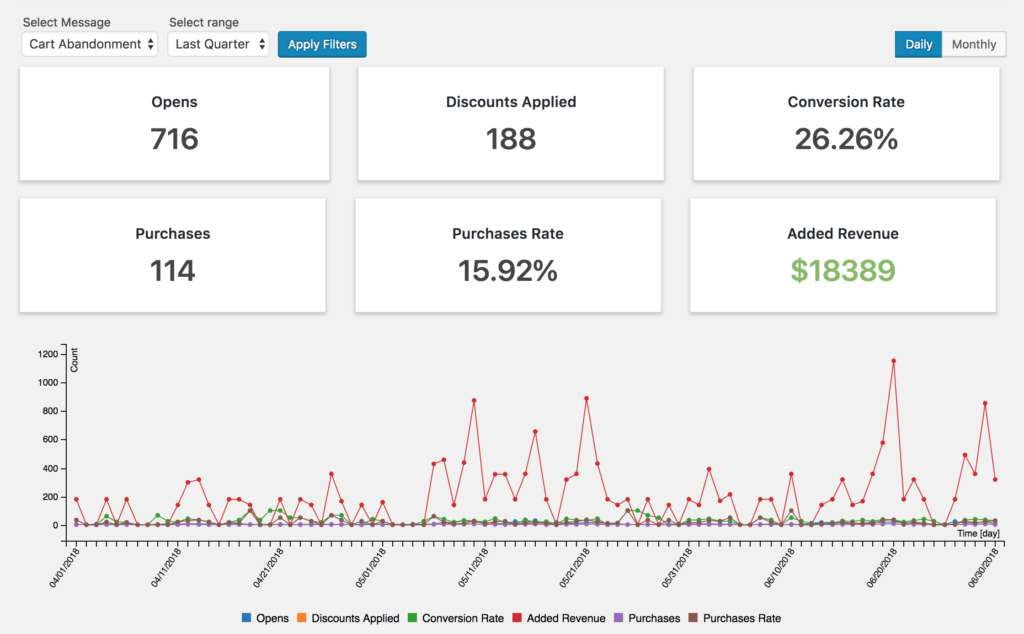 Actual quarterly added revenue report for just one cart abandonment message on a popular plugin store.