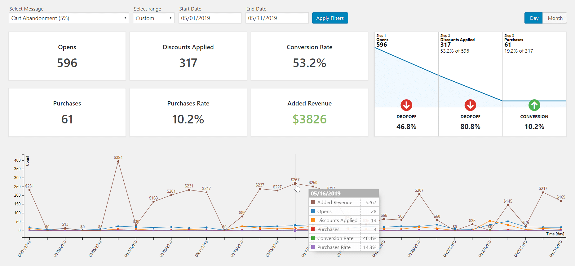 Detailed Conversion Analytics