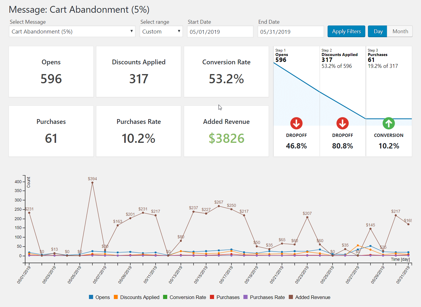 Ecommerce Analytics Reporting